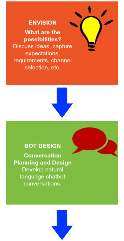 building a chatbot