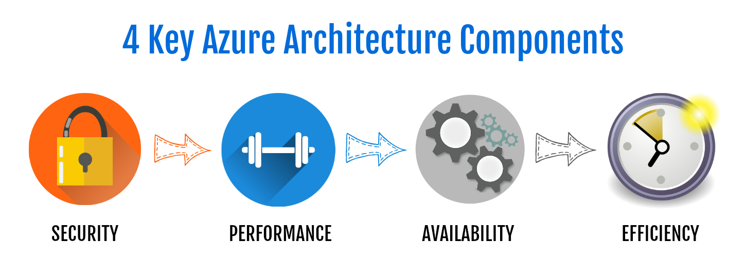 AZURE ARCHITECTURE COMPONENTS